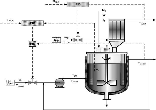 Polymerization Reactors An Overview ScienceDirect Topics - Cstr reactor design