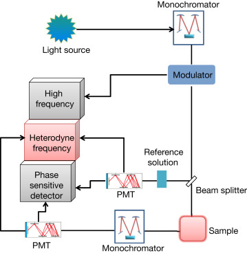 Phase-Sensitive Detection - an overview   ScienceDirect Topics