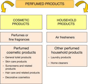 Perfume - an overview | ScienceDirect Topics