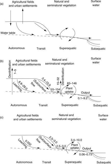 Watershed Management - an overview | ScienceDirect Topics