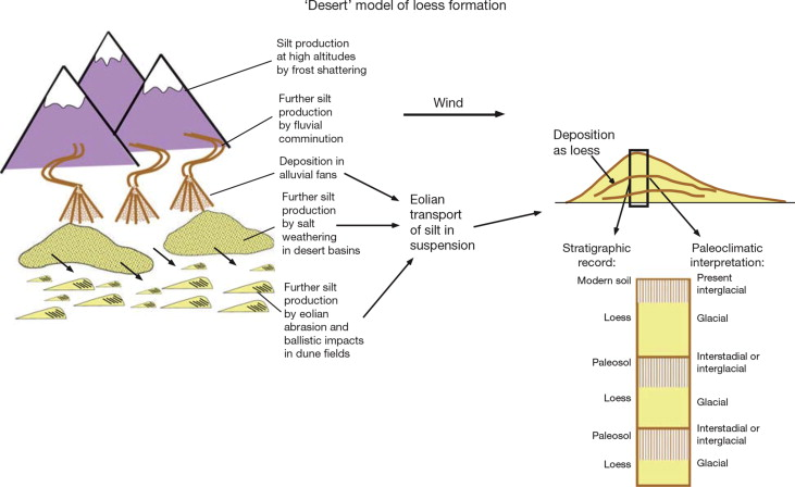 Fluvial Process - an overview | ScienceDirect Topics