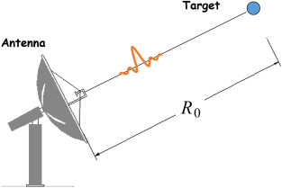 Continuous Wave Radar - an overview | ScienceDirect Topics