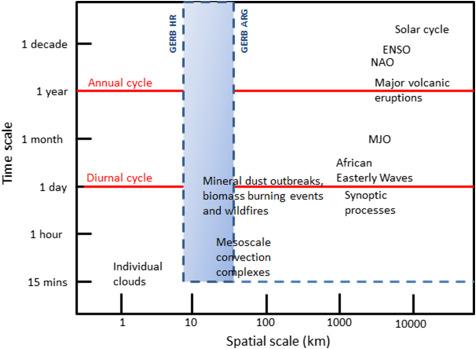 Terrestrial Radiation - an overview | ScienceDirect Topics