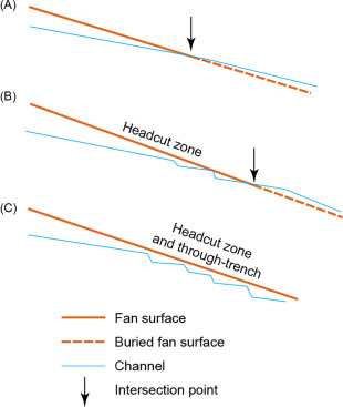 Trenching - an overview | ScienceDirect Topics