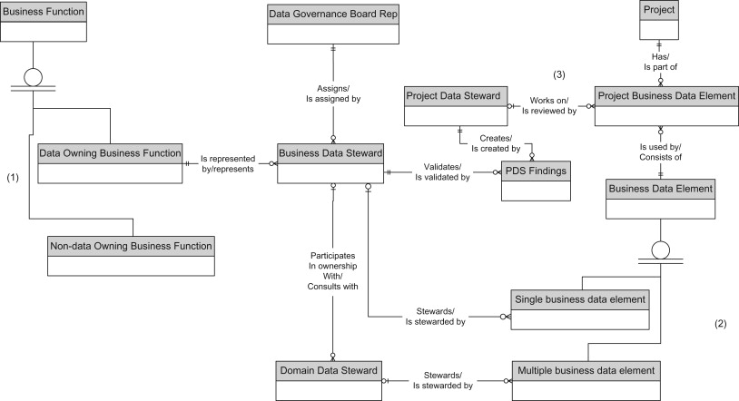 Project Data Steward - an overview | ScienceDirect Topics