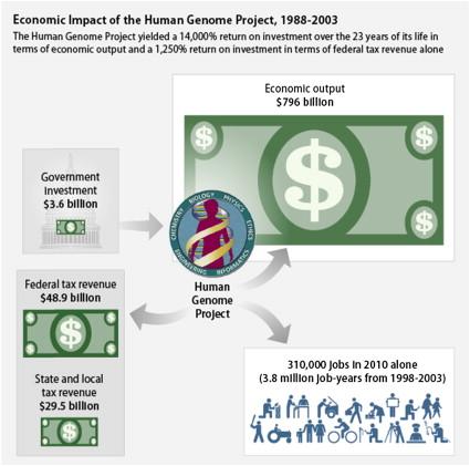Funding for the Translation of Regenerative Medicines