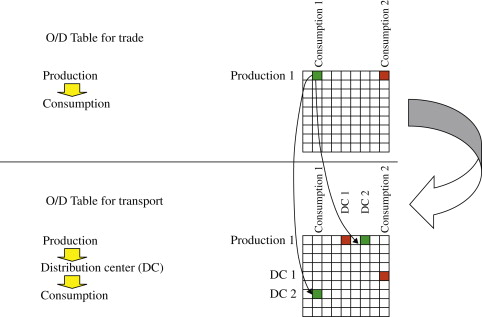 Distribution Structures - ScienceDirect