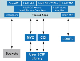 intel math kernel library - an overview | ScienceDirect Topics