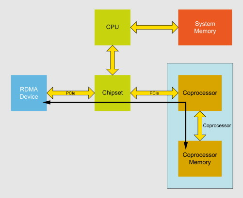 Coprocessors - an overview | ScienceDirect Topics