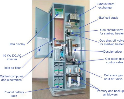 Fuel Cell Stack - an overview | ScienceDirect Topics
