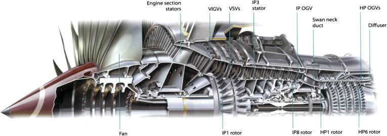 Aero-Engines - an overview | ScienceDirect Topics