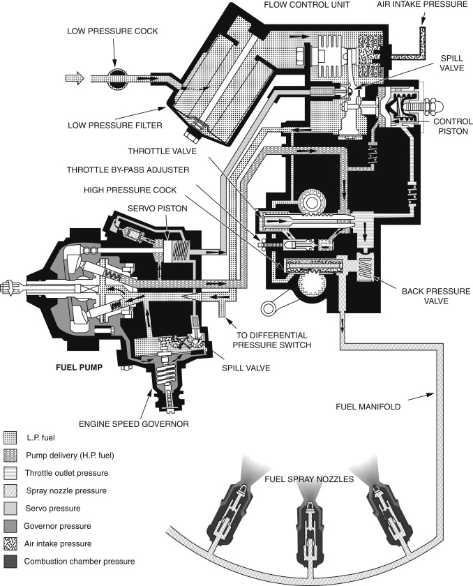 Pressure Control - an overview | ScienceDirect Topics