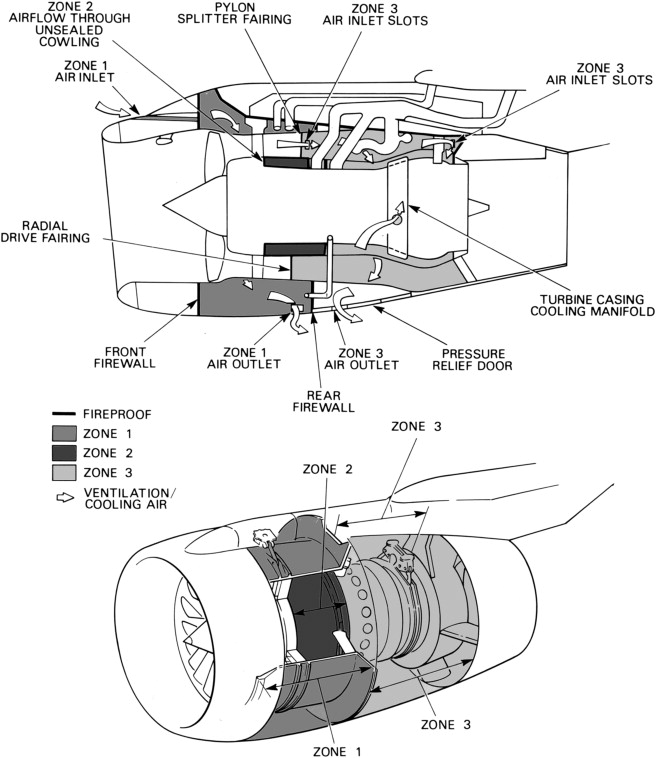Gas Turbine Engine - an overview | ScienceDirect Topics