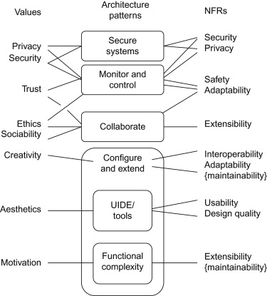Non Functional Requirement An Overview Sciencedirect Topics