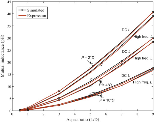 mutual inductance an overview sciencedirect topicsProper Inductance And Slope Adjustments In Shortcircuit Transfer Mode #19