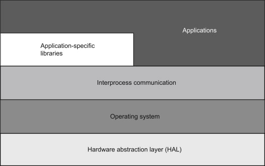 Hardware Abstraction Layer An Overview Sciencedirect Topics
