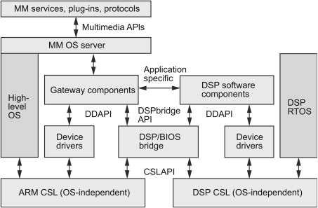 System-on-Chip - an overview | ScienceDirect Topics