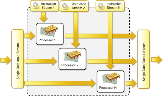 Instruction Stream An Overview Sciencedirect Topics