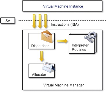 Hardware Virtualization - an overview | ScienceDirect Topics