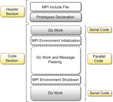 message passing interface - an overview | ScienceDirect Topics