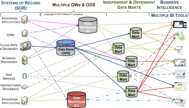 Operational Data Store An Overview Sciencedirect Topics