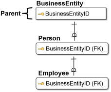 Employee Entity - an overview | ScienceDirect Topics