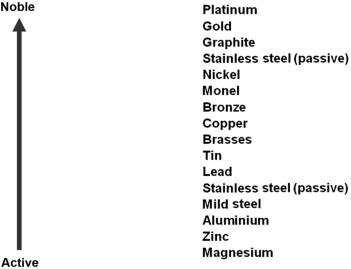 Galvanic Corrosion An Overview Sciencedirect Topics