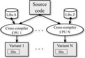 Cross Compiler An Overview Sciencedirect Topics