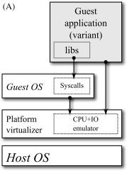 Security through Emulation-Based Processor Diversification