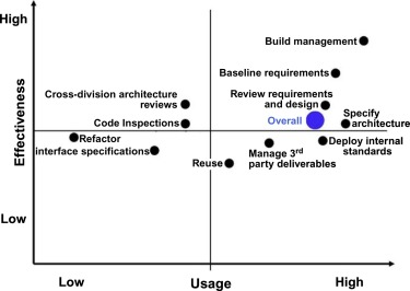 Baseline Architecture - an overview | ScienceDirect Topics