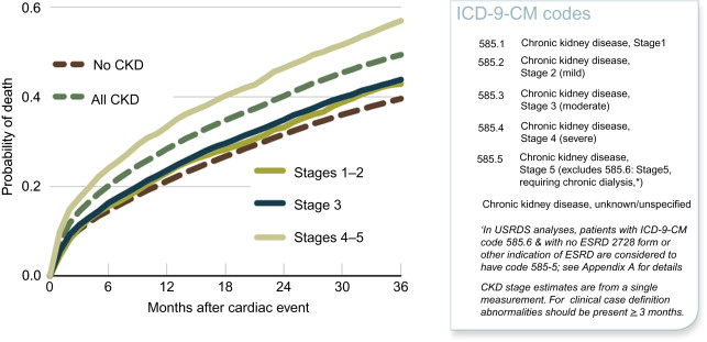 Chronic Kidney Disease And Heart Failure A Nephrologic Approach Sciencedirect