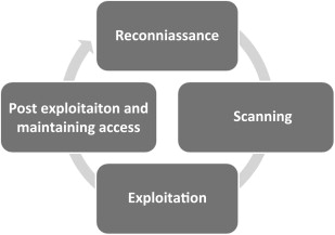 Post Exploitation - an overview | ScienceDirect Topics