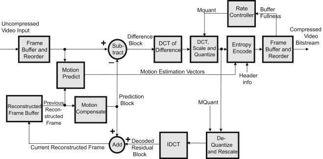 Quantization Process - an overview   ScienceDirect Topics