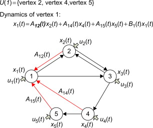 Physical Network - an overview | ScienceDirect Topics