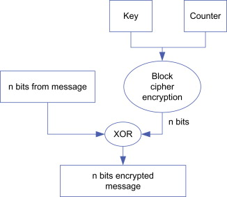 cipher block chaining - an overview | ScienceDirect Topics