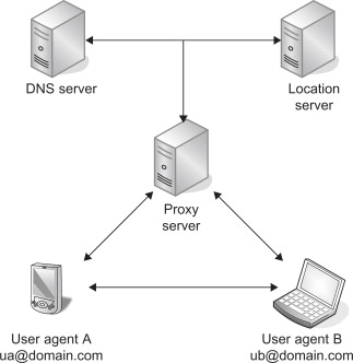 Redirect Server - an overview | ScienceDirect Topics