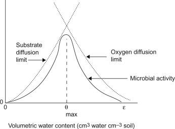 Water Stress - an overview | ScienceDirect Topics