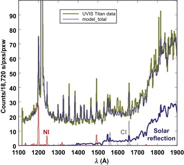 Titan Atmosphere - an overview | ScienceDirect Topics