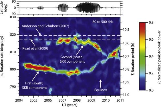 The Solar System at Radio Wavelengths - ScienceDirect
