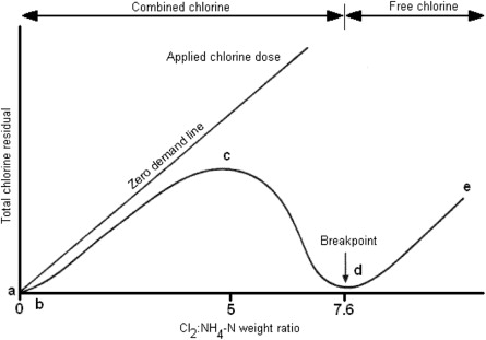 Free and Combined Chlorine - ScienceDirect