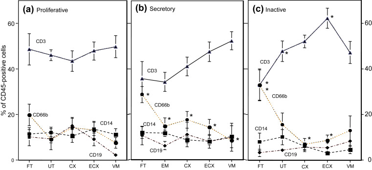 Mucosal Immunity In The Human Female Reproductive Tract Sciencedirect