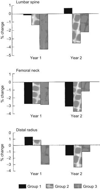 Blitz Fiori Bianchi 2.Calcitonin In Osteoporosis Sciencedirect