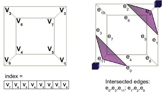 Marching Cube Algorithm - an overview | ScienceDirect Topics