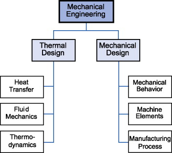 Mechanical Engineering - an overview | ScienceDirect Topics