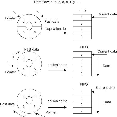 Circular Buffer - an overview | ScienceDirect Topics