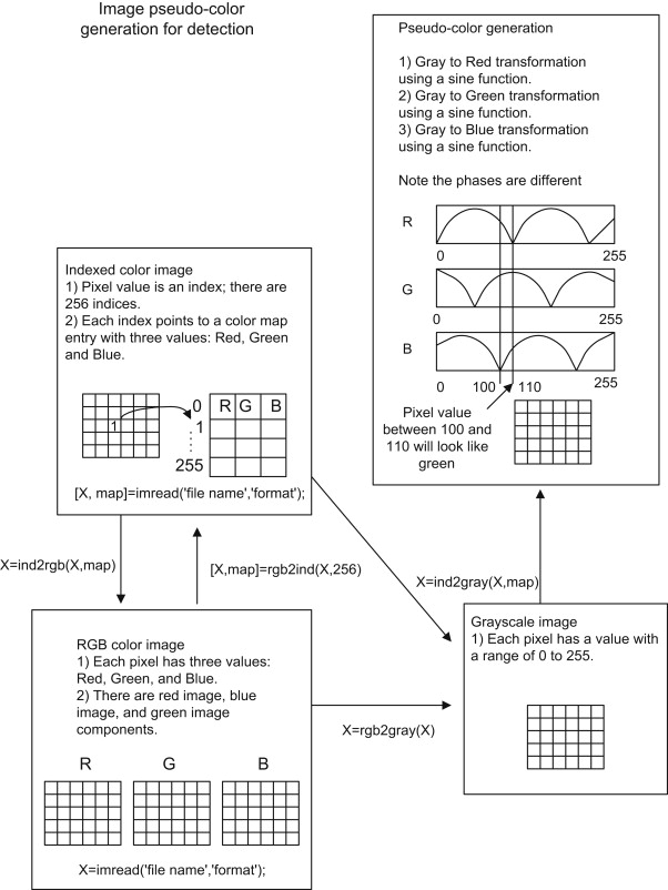 Grayscale Image - an overview | ScienceDirect Topics