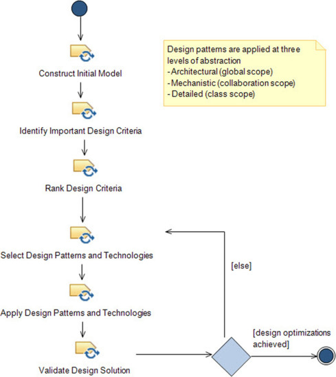 Software Design Architecture And Patterns For Embedded Systems