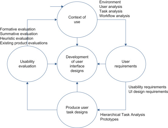 User Interface An Overview Sciencedirect Topics