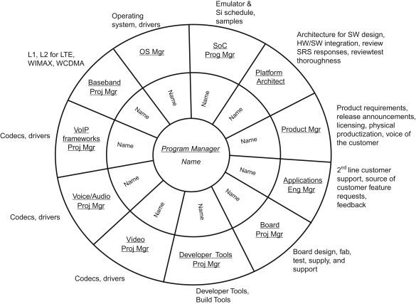 Managing Embedded Software Development - ScienceDirect
