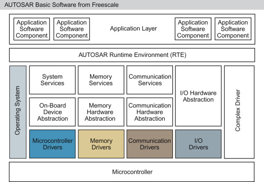 Embedded Software for Automotive Applications - ScienceDirect
